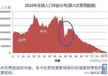 中国能建_中国人口何时能下降