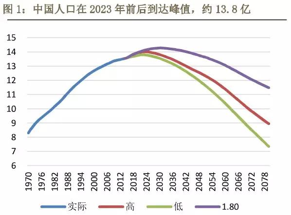 人口结构_2018人口结构