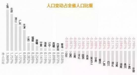 第六次人口普查_2005人口普查