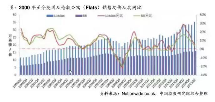 泡沫崩盘论中国一线城市房价问题
