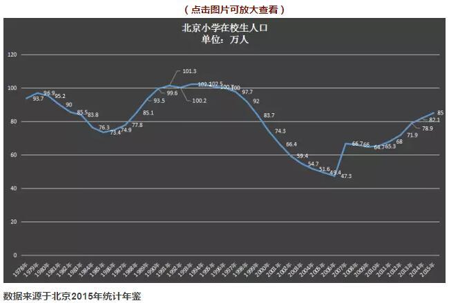 北京和上海,小学生人数走势很接近.-谁在幕后力挺深圳房价