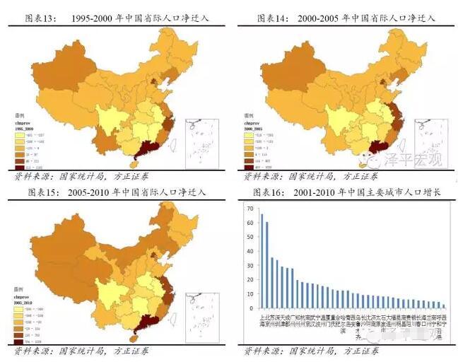 城市人口结构_2010城市人口