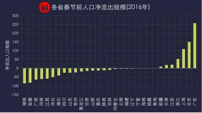 2020全国人口净流出城市排名_中国城市人口排名