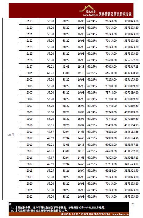 南山区前海枫叶大厦a座开盘备案价格表图片